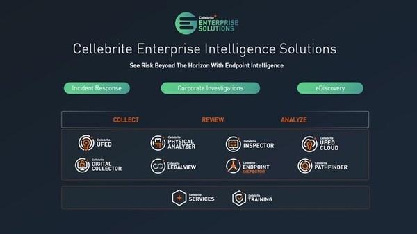 Cellebrite Enterprise Intelligence Solutions