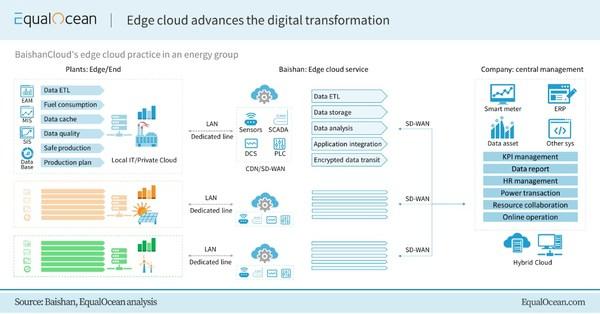 EqualOcean: Edge cloud advances the digital transformation