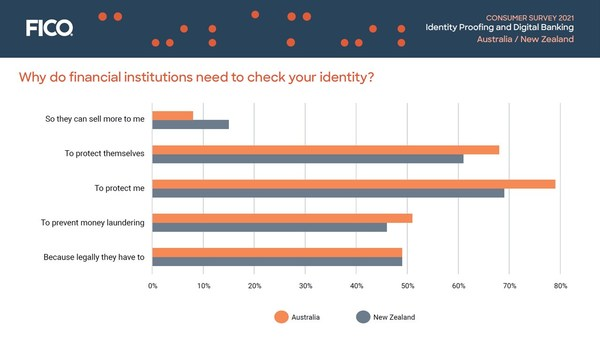 Consumer Survey New Zealand: Why do financial institutions need to check your identity? (PRNewsFoto/FICO)