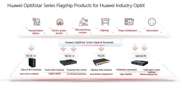 Huawei OptiXstar Series Flagship Products for Huawei Industry OptiX