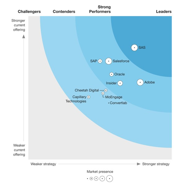 Insider among the top 5 vendors on the Forrester Wave