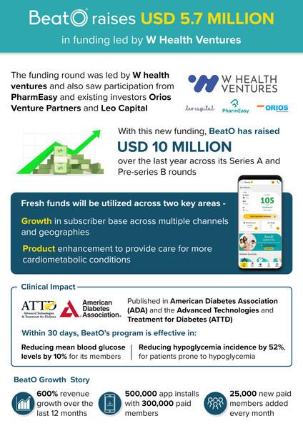 BeatO, a digital ecosystem for diabetes management, raises USD 5.7 million led by W Health Ventures