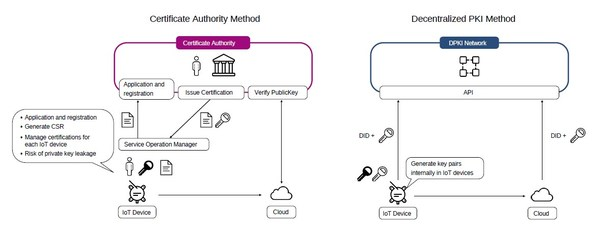 Comparison between the traditional certification authority model and the decentralized PKI model
