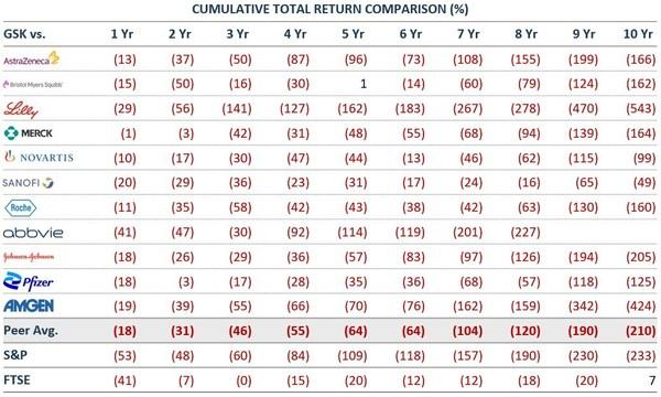 Figure 1: Cumulative Total Return Comparison: GSK vs. Peers
