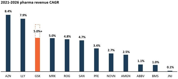 Figure 4: 2021-2026 Pharma Revenue CAGR