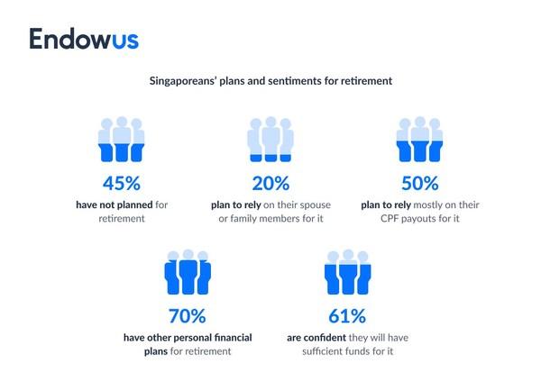 The Endowus Singapore Retirement Report aims to understand Singaporean attitudes towards retirement.
