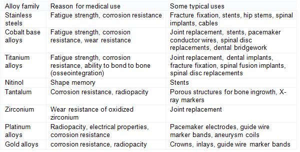 Table 1. Overview of some major groups of implantable metals and their applications