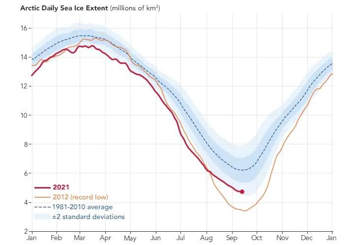 Arctic Daily Sea Ice Extent 2021