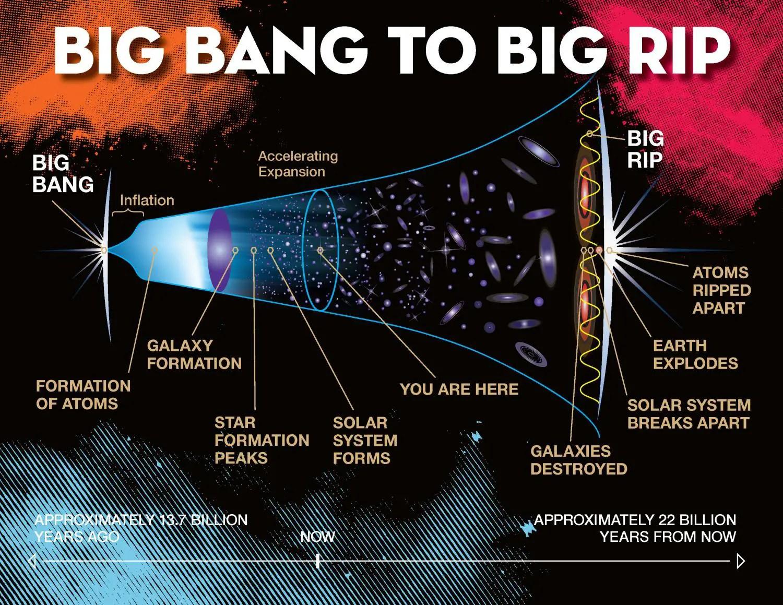 New Cosmic Model Favors Big Rip Demise Of Universe