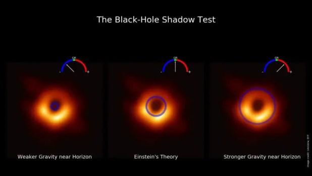Black hole shadow test