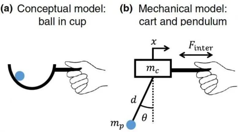 Cart-Pendulum System Schematic