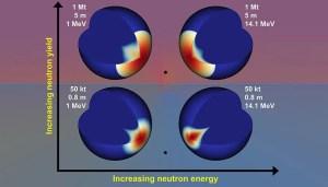 Different Neutron Energies Improve Asteroid Deviation
