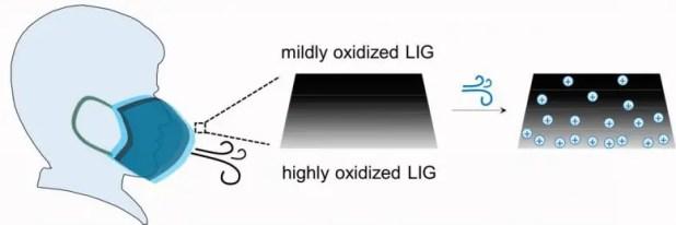 Hygroelectric generator measures moisture induced voltage