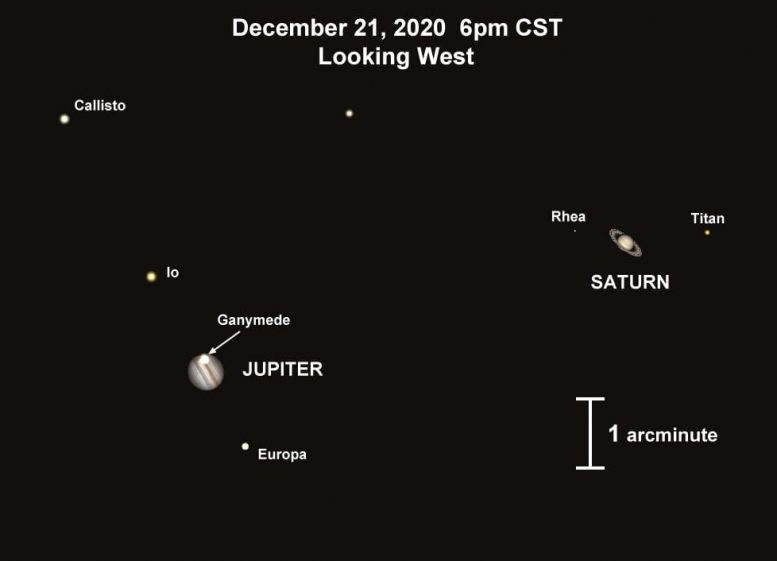 Соединение Юпитер и Сатурн