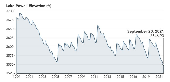 Lake Powell Elevation Chart