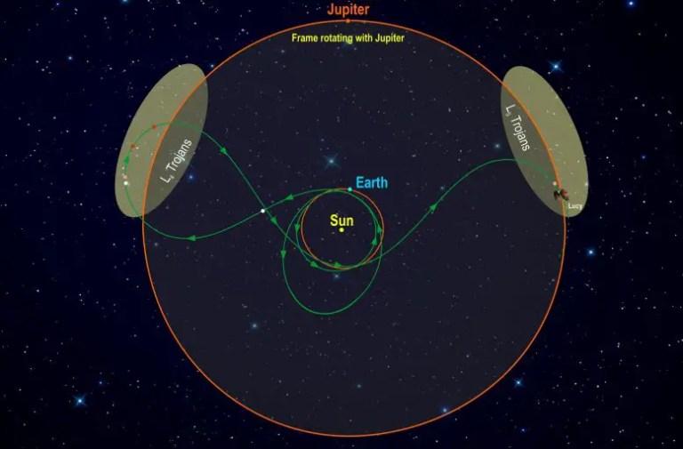 Lucy's Orbital Path