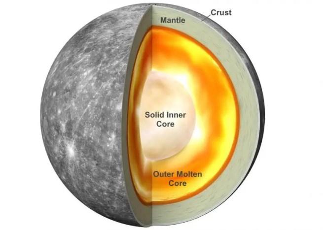 Core of the planet Mercury