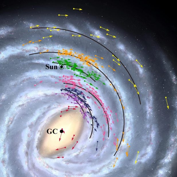 Milky Way Galaxy Position and Speed Map