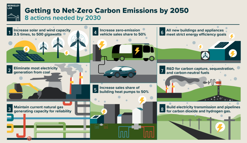 Getting to Net Zero Carbon Emissions – and Even Net Negative – Is  Surprisingly Feasible and Affordable