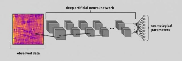 Neural Network Can Extract Cosmological Parameters