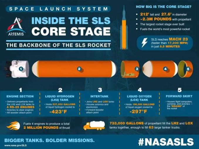 SLS Core Stage Infographic