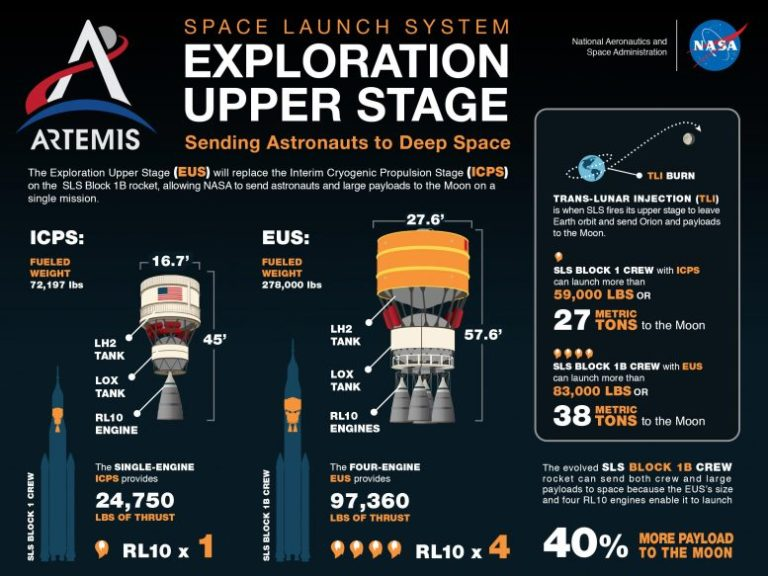 SLS Exploration Upper Stage Infographic