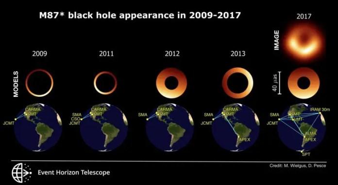 Snapshots of M87 Black Hole