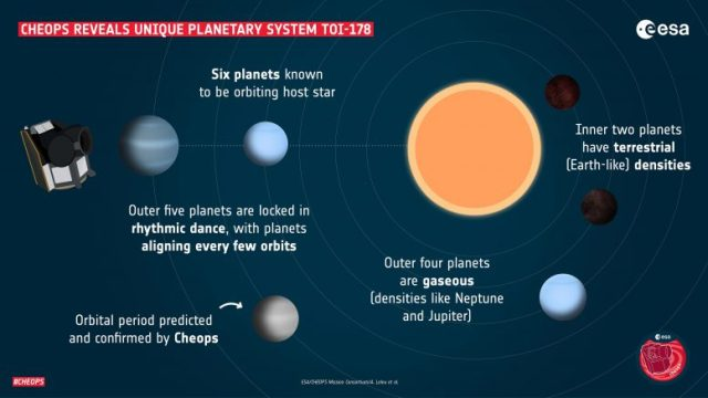TOI-178 planetary system diagram