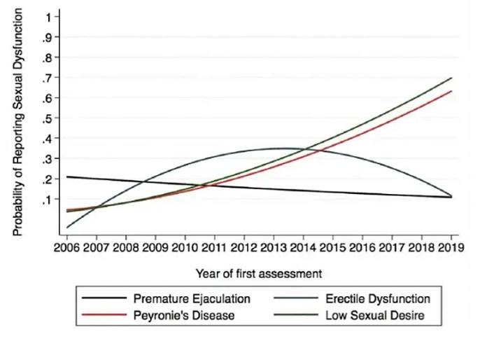 Urology Trends