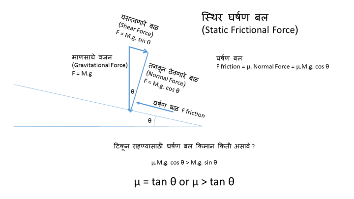 Staticfriction
