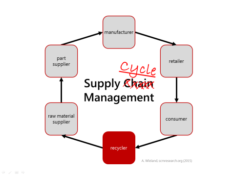 Supply Cycle Management