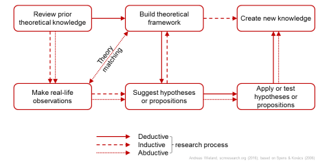 Deductive, inductive, abductive research process