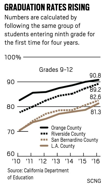Grad-rate