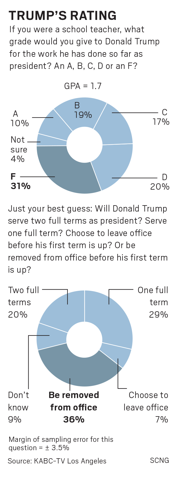 infographic, trump approval rating