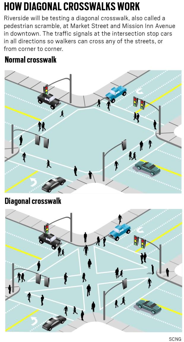 Diagonal crosswalks let pedestrians cross corner to corner. (SCNG)