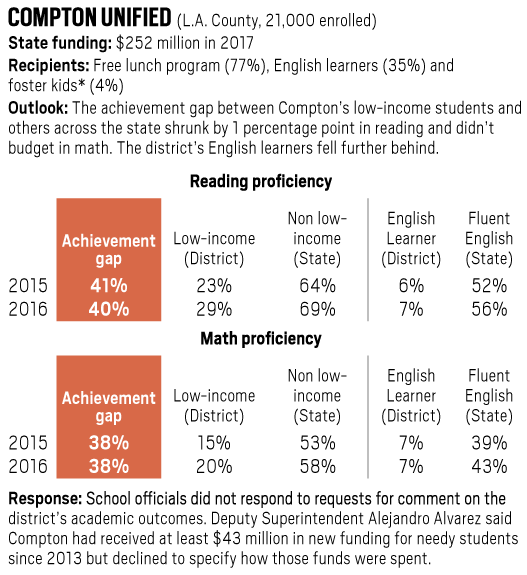Compton Unified achievement gap in reading and math, 2015-2016