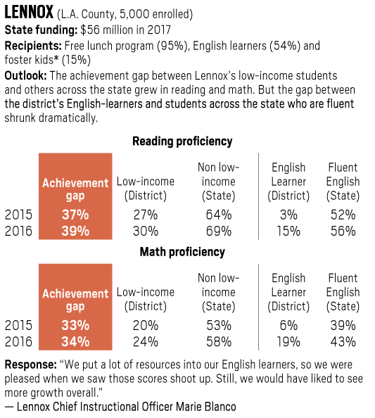 Lennox achievement gap in reading and math, 2015-2016