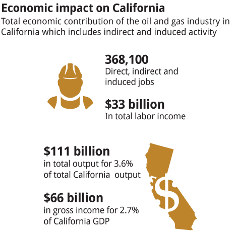 Economic-impact-on-California2