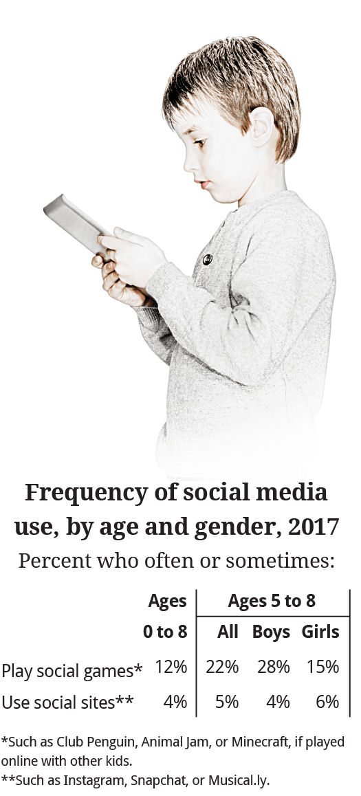 Frequency-of-social-media