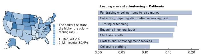 Volunteering charts