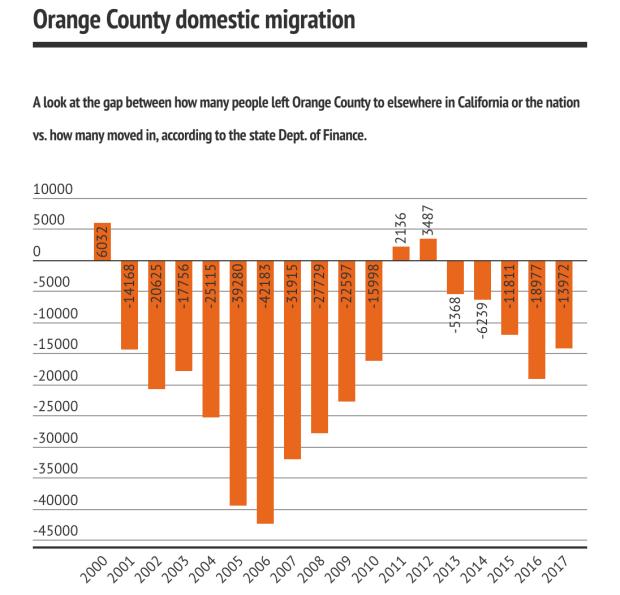 OC net migration chart