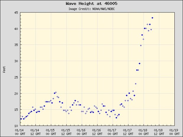 As a powerful storm hits the Pacific Northwest early Friday, Jan. 19, 2018, a 43-foot wave was detected at a buoy 300 nautical miles west of Aberdeen, Oregon, with waves of 25 to 30 feet predicted for the Northern California coasts. (Image courtesy of the National Weather Service)