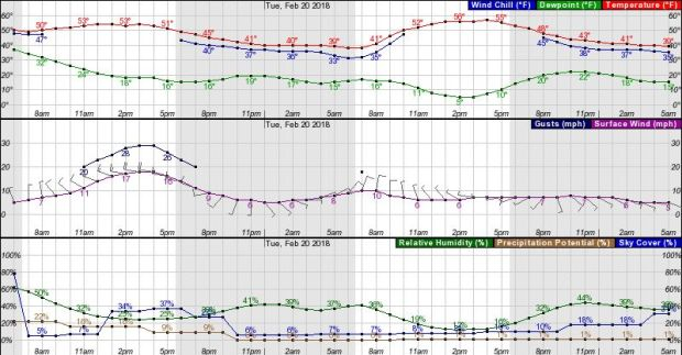 Hourly forecasts for Riverside on Monday, Feb. 19, 2018. (National Weather Service)