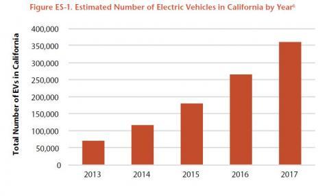 EV sales keep rising in California. (courtesy U.S. PIRG report)