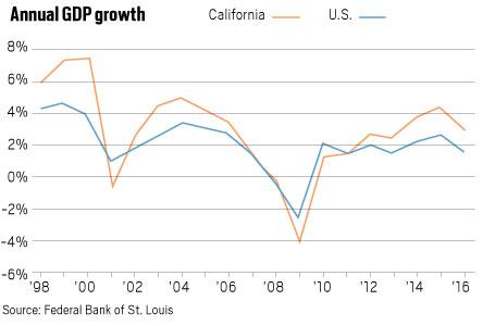 LDN-L-CALMATTERS-GDP