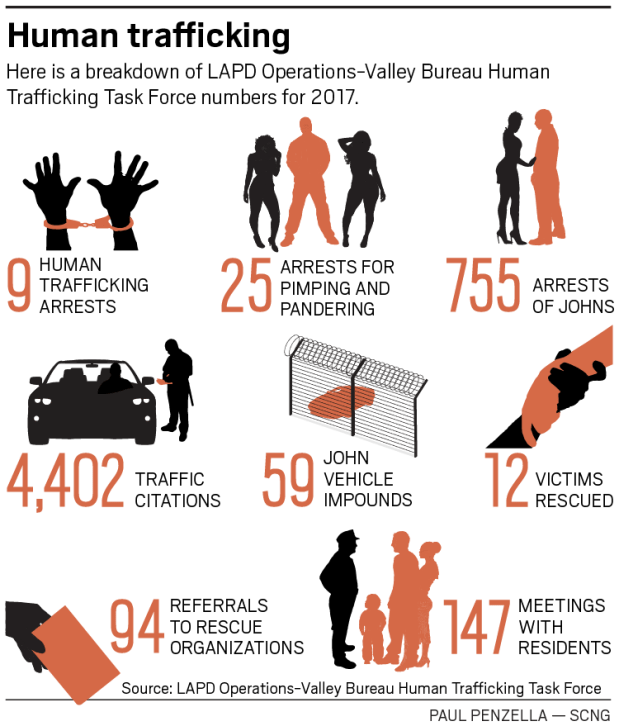 Valley human-trafficking task force arrests top 750 in 2017