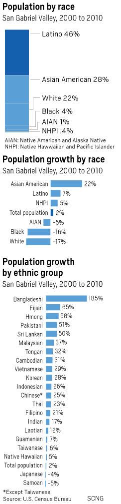 San gabriel valley asian american population