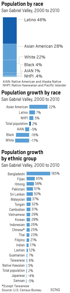 More Asian-Americans live in San Gabriel Valley than in 42