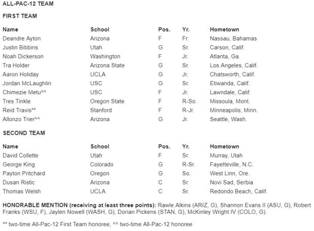 first-team all-pac-12