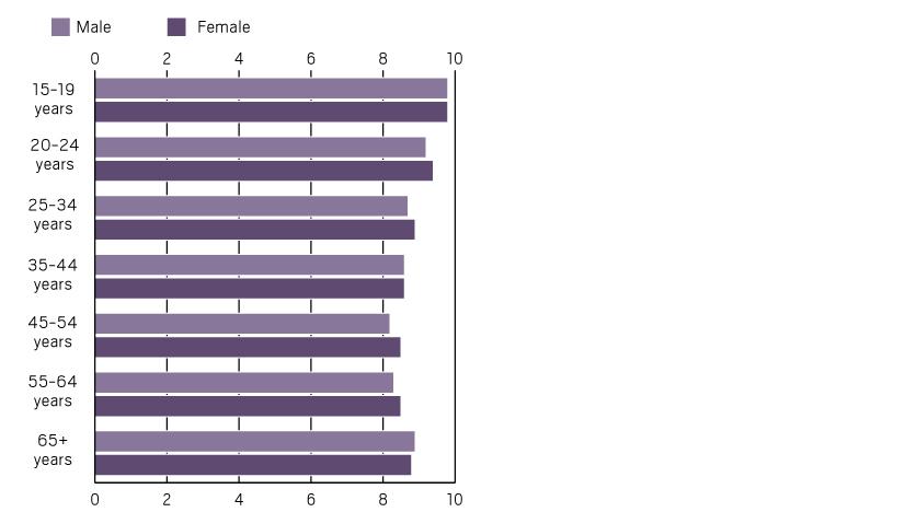 Average sleep by age